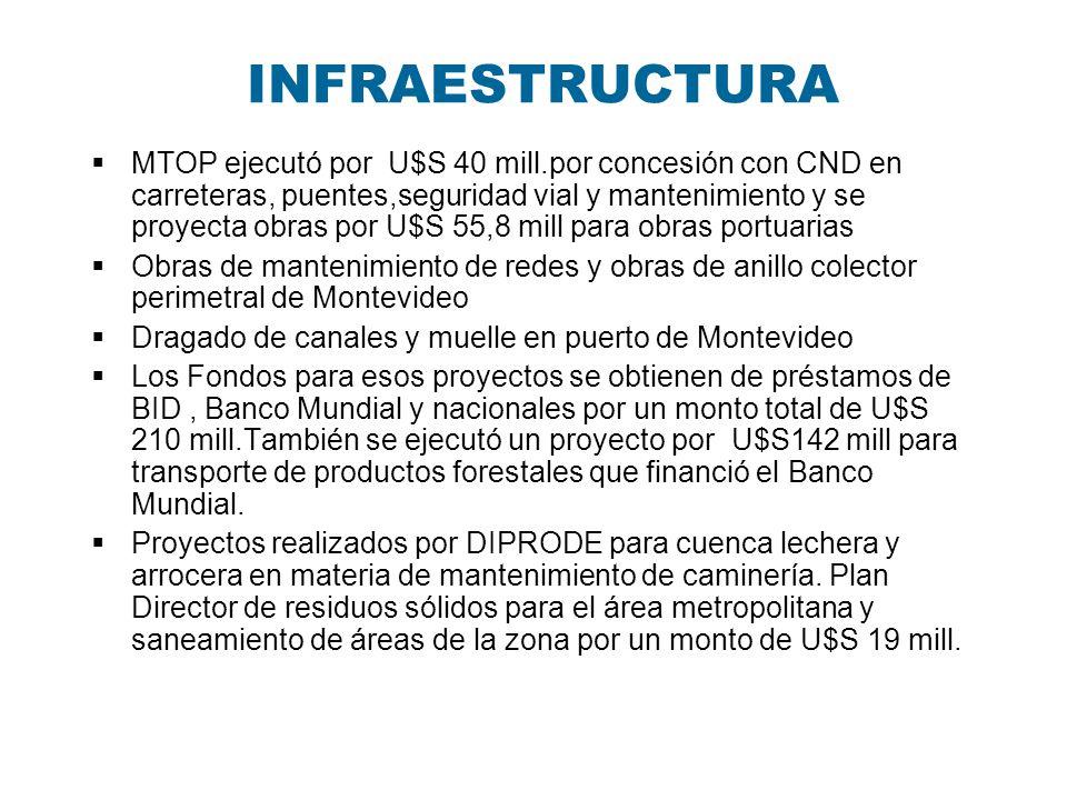 INFRAESTRUCTURA MTOP ejecutó por U$S 40 mill.por concesión con CND en carreteras, puentes,seguridad vial y mantenimiento y se proyecta obras por U$S 5