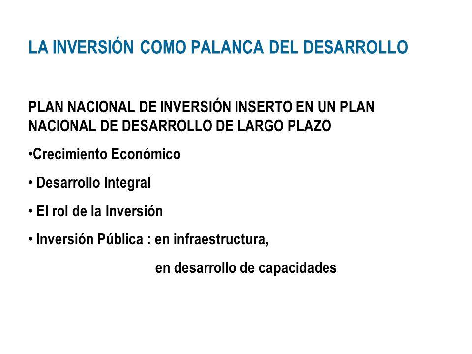 Inversión Bruta Interna (en % del PBI) – Prom.
