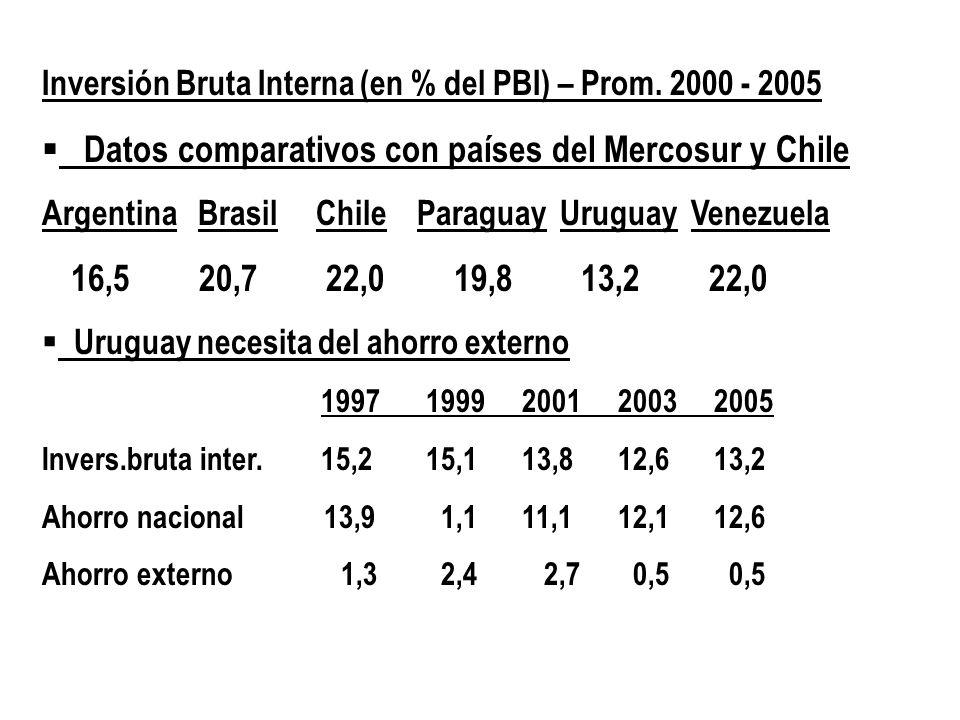 Inversión Bruta Interna (en % del PBI) – Prom. 2000 - 2005 Datos comparativos con países del Mercosur y Chile Argentina Brasil Chile Paraguay Uruguay