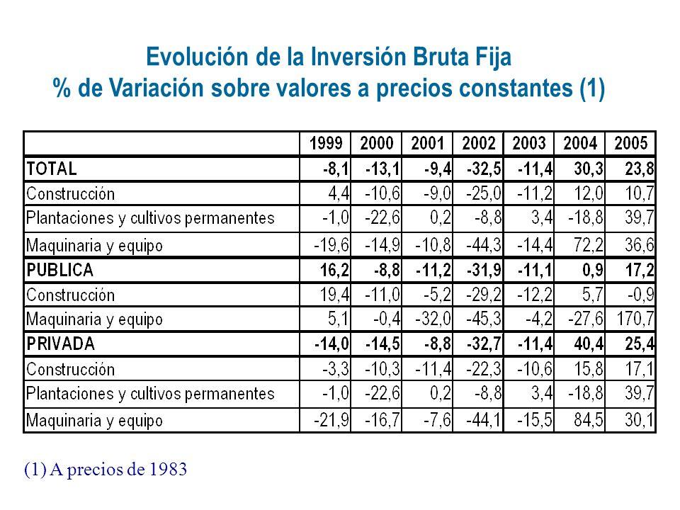 Evolución de la Inversión Bruta Fija % de Variación sobre valores a precios constantes (1) (1) A precios de 1983