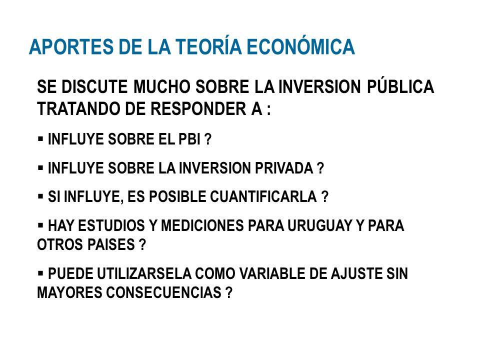 APORTES DE LA TEORÍA ECONÓMICA SE DISCUTE MUCHO SOBRE LA INVERSION PÚBLICA TRATANDO DE RESPONDER A : INFLUYE SOBRE EL PBI ? INFLUYE SOBRE LA INVERSION