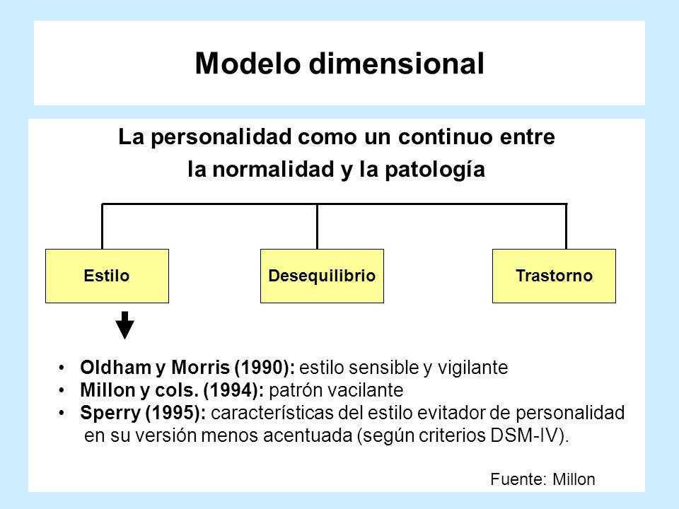 Modelo dimensional La personalidad como un continuo entre la normalidad y la patología EstiloDesequilibrioTrastorno Fuente: Millon Oldham y Morris (19