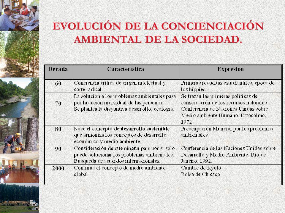 EVOLUCIÓN DE LA CONCIENCIACIÓN AMBIENTAL DE LA SOCIEDAD.