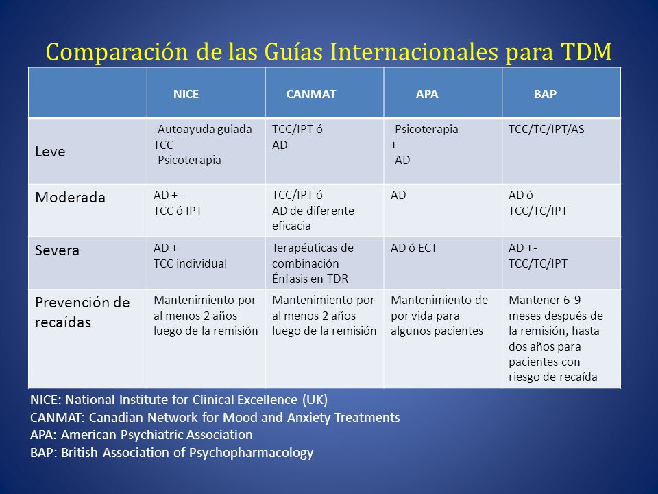 Comparación de las Guías Internacionales para TDM NICE CANMAT APA BAP Leve -Autoayuda guiada TCC -Psicoterapia TCC/IPT ó AD -Psicoterapia + -AD TCC/TC/IPT/AS Moderada AD +- TCC ó IPT TCC/IPT ó AD de diferente eficacia ADAD ó TCC/TC/IPT Severa AD + TCC individual Terapéuticas de combinación Énfasis en TDR AD ó ECTAD +- TCC/TC/IPT Prevención de recaídas Mantenimiento por al menos 2 años luego de la remisión Mantenimiento de por vida para algunos pacientes Mantener 6-9 meses después de la remisión, hasta dos años para pacientes con riesgo de recaída NICE: National Institute for Clinical Excellence (UK) CANMAT: Canadian Network for Mood and Anxiety Treatments APA: American Psychiatric Association BAP: British Association of Psychopharmacology
