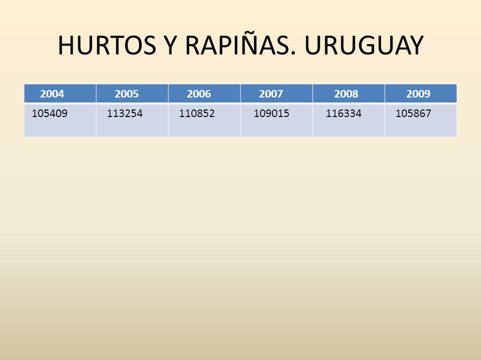 HURTOS Y RAPIÑAS. URUGUAY 2004 2005 2006 2007 2008 2009 105409 113254 110852 109015 116334 105867