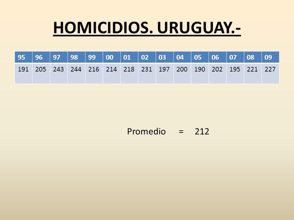 HOMICIDIOS. URUGUAY.- 959697989900010203040506070809 191205243244216214218231197200190202195221227 Promedio = 212
