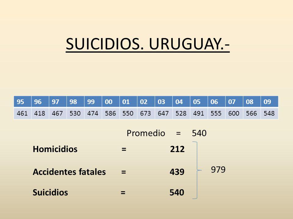SUICIDIOS. URUGUAY.- 959697989900010203040506070809 461418467530474586550673647528491555600566548 Promedio = 540 Homicidios = 212 Accidentes fatales =