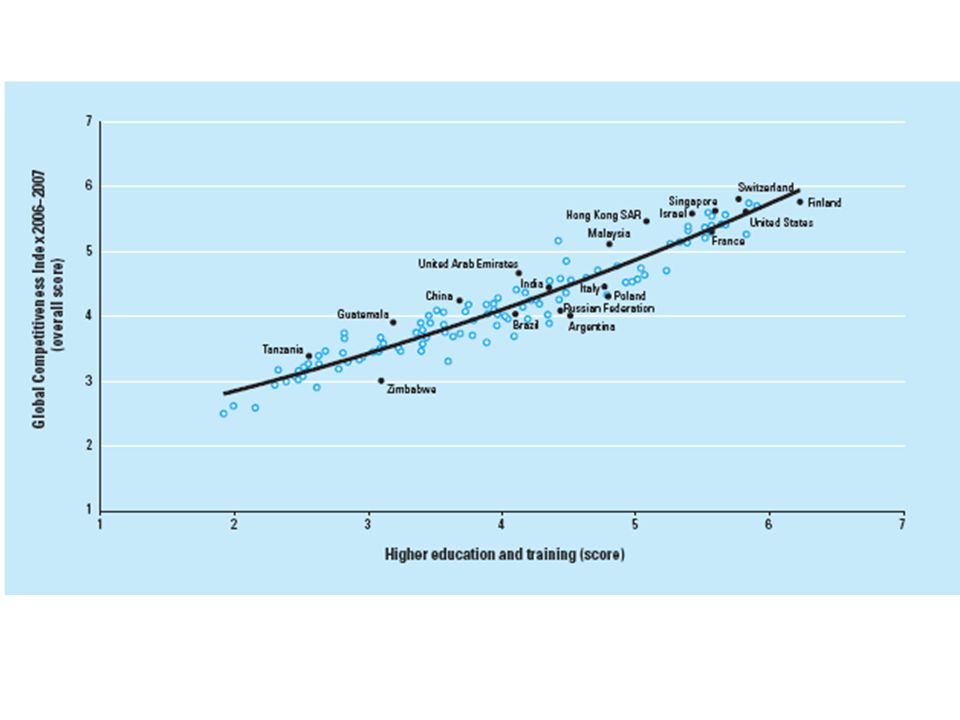 Indice de Sustentabilidad Ambiental y Crecimiento de la Competitividad