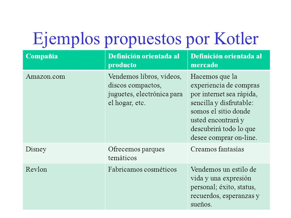 Ejemplos propuestos por Kotler CompañíaDefinición orientada al producto Definición orientada al mercado Amazon.comVendemos libros, videos, discos compactos, juguetes, electrónica para el hogar, etc.