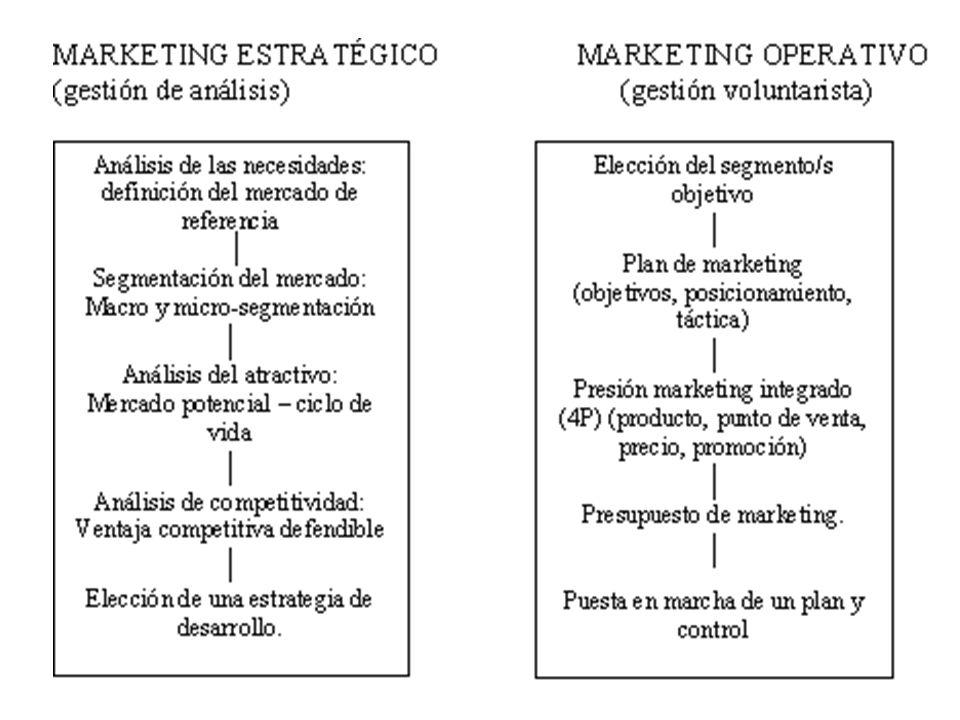 La función del marketing en la economía Organizar el intercambio y la comunicación entre productores y compradores Exige la organización de actividades de unión de dos tipos: –El intercambio material (flujos físicos de bienes) –La comunicación, flujos de información