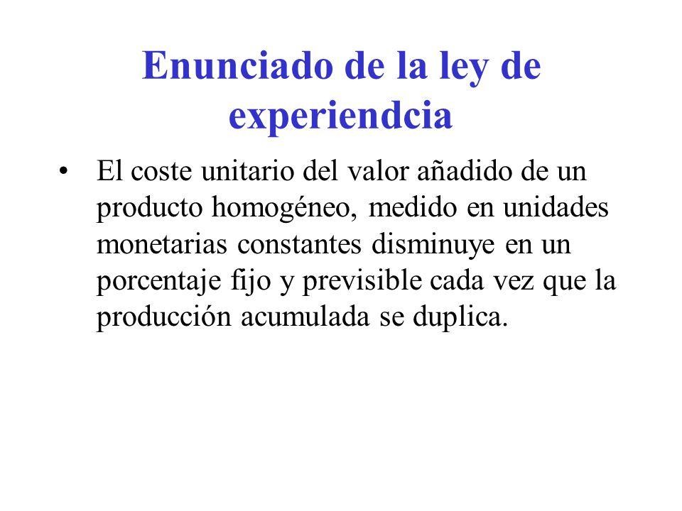 Enunciado de la ley de experiendcia El coste unitario del valor añadido de un producto homogéneo, medido en unidades monetarias constantes disminuye e