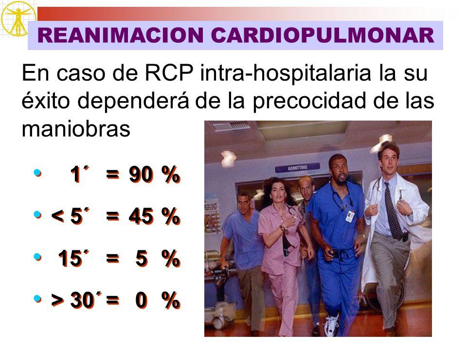 En caso de RCP intra-hospitalaria la su éxito dependerá de la precocidad de las maniobras 1´ =90% < 5´=45% 15´= 5% > 30´= 0% 1´ =90% < 5´=45% 15´= 5%