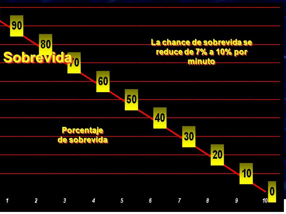 TIEMPO Porcentaje de sobrevida La chance de sobrevida se reduce de 7% a 10% por minuto SobrevidaSobrevida