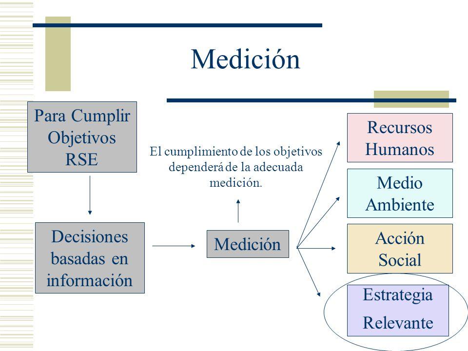 Medición Para Cumplir Objetivos RSE Decisiones basadas en información Medición El cumplimiento de los objetivos dependerá de la adecuada medición. Rec