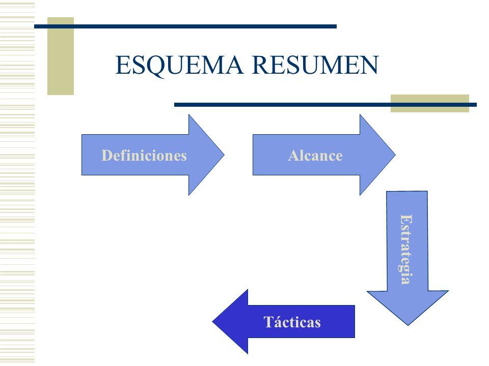 Estrategia DefinicionesAlcance ESQUEMA RESUMEN Tácticas