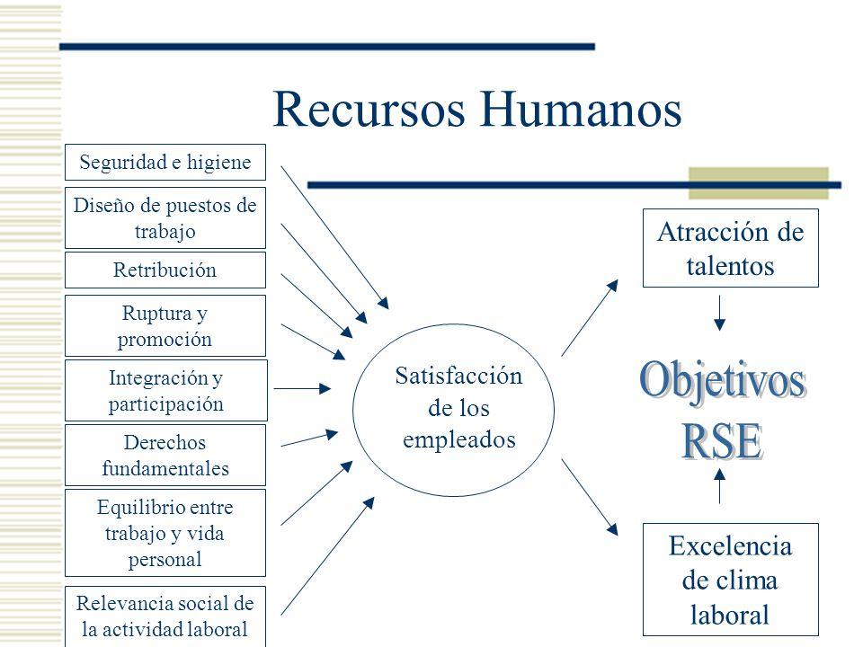 Recursos Humanos Satisfacción de los empleados Atracción de talentos Excelencia de clima laboral Diseño de puestos de trabajo Integración y participac