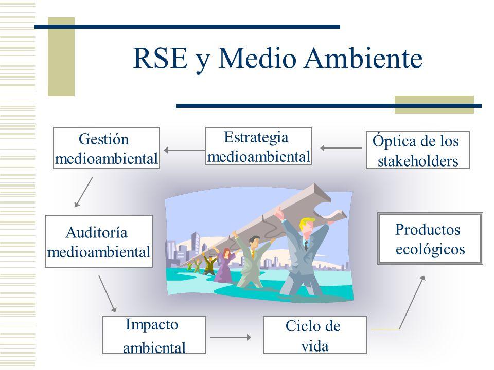 RSE y Medio Ambiente Óptica de los stakeholders Estrategia medioambiental Gestión medioambiental Auditoría medioambiental Impacto ambiental Ciclo de v