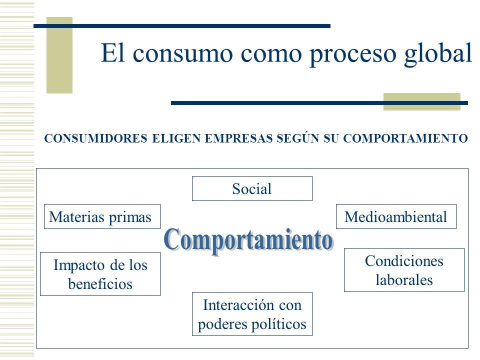 El consumo como proceso global CONSUMIDORES ELIGEN EMPRESAS SEGÚN SU COMPORTAMIENTO Medioambiental Social Materias primas Condiciones laborales Intera