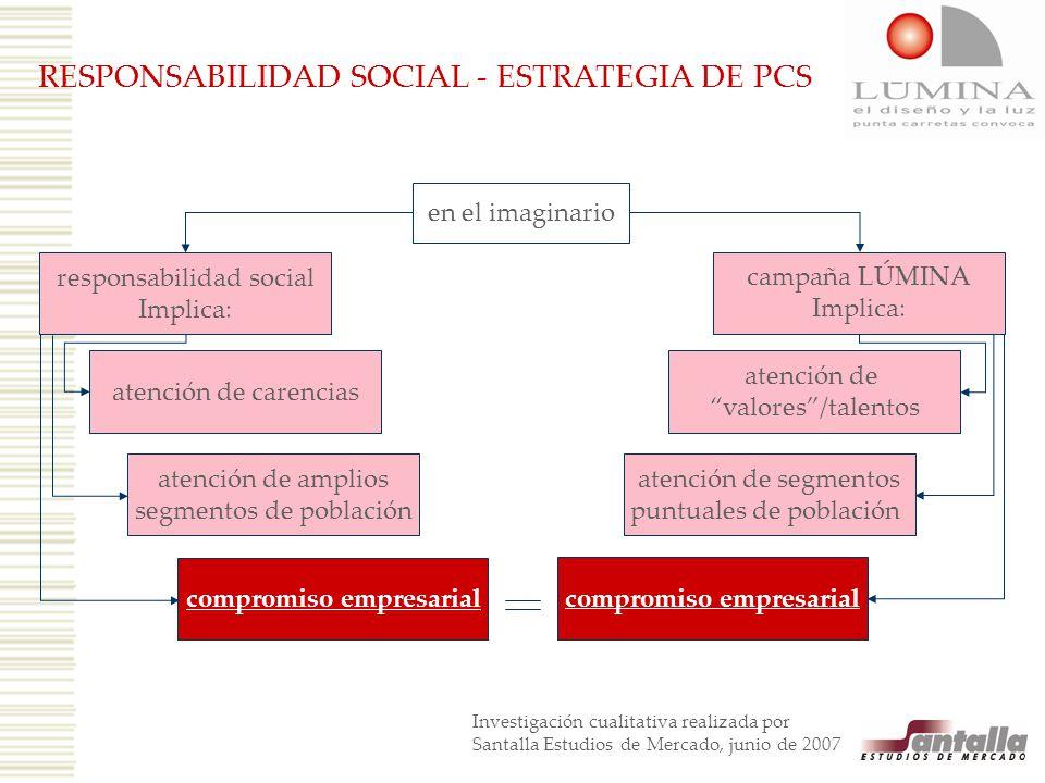 RESPONSABILIDAD SOCIAL - ESTRATEGIA DE PCS Investigación cualitativa realizada por Santalla Estudios de Mercado, junio de 2007 en el imaginario respon