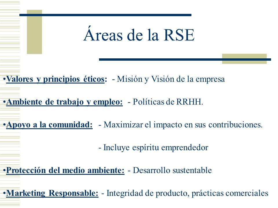 Áreas de la RSE Valores y principios éticos: - Misión y Visión de la empresa Ambiente de trabajo y empleo: - Políticas de RRHH. Apoyo a la comunidad: