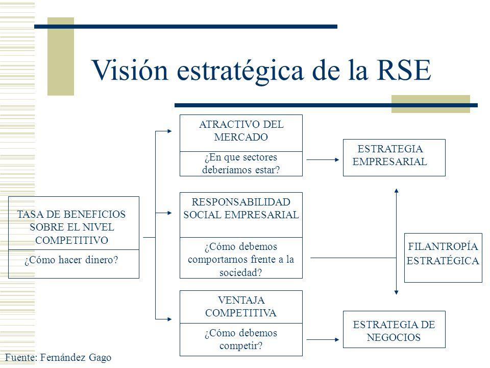 Visión estratégica de la RSE TASA DE BENEFICIOS SOBRE EL NIVEL COMPETITIVO ¿Cómo hacer dinero? ATRACTIVO DEL MERCADO ¿En que sectores deberíamos estar