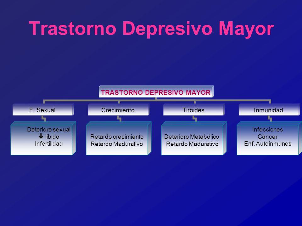 Trastorno Depresivo Mayor TRASTORNO DEPRESIVO MAYOR F. Sexual Deterioro sexual libido Infertilidad Crecimiento Retardo crecimiento Retardo Madurativo