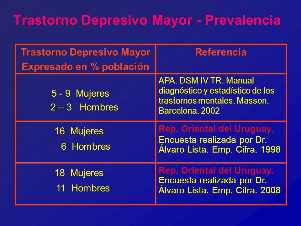 Trastorno Depresivo Mayor - Prevalencia Trastorno Depresivo Mayor Expresado en % población Referencia 5 - 9 Mujeres 2 – 3 Hombres APA. DSM IV TR. Manu
