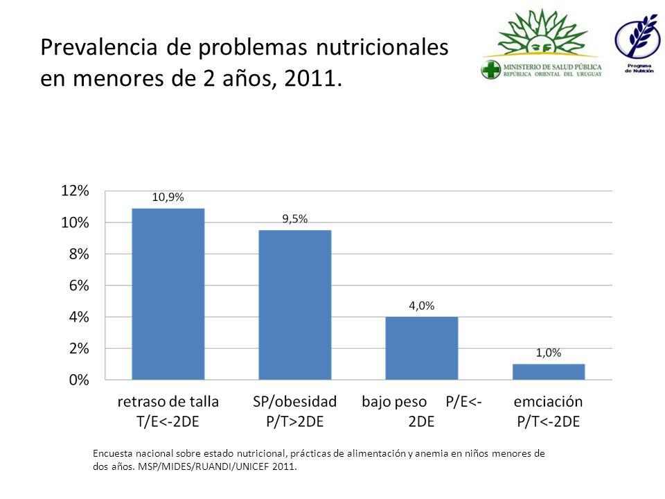 Prevalencia de sobrepeso y obesidad en escolares Fuente: El Estado Nutricional y las Políticas Alimentarias, IE, FCE, UDELAR 2009.