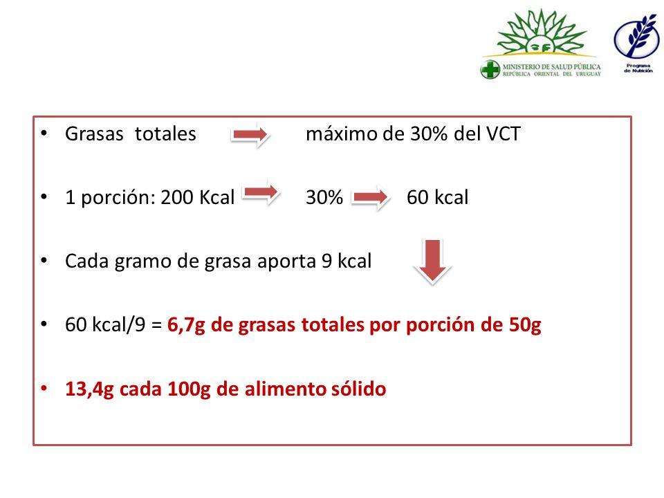 Grasas totalesmáximo de 30% del VCT 1 porción: 200 Kcal 30% 60 kcal Cada gramo de grasa aporta 9 kcal 60 kcal/9 = 6,7g de grasas totales por porción de 50g 13,4g cada 100g de alimento sólido