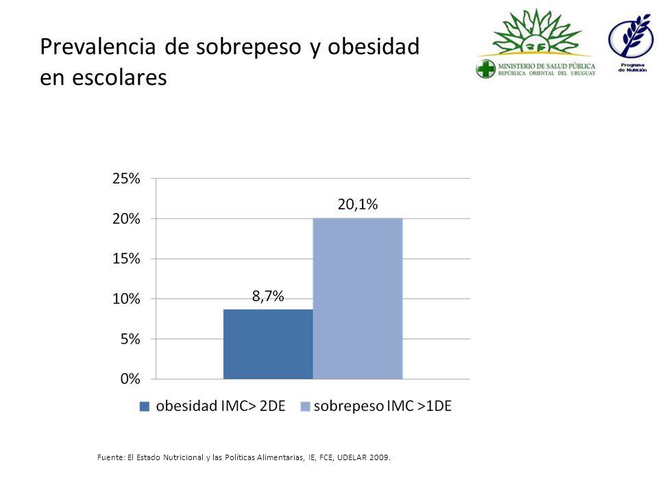 Prevalencia de problemas nutricionales en estudiantes de segundo, tercero y cuartos años de liceos públicos y privados de Montevideo e Interior.