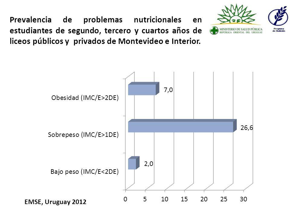 Porcentaje de estudiantes que consumieron habitualmente 5 o más veces al día frutas y verduras durante los últimos 30 días.