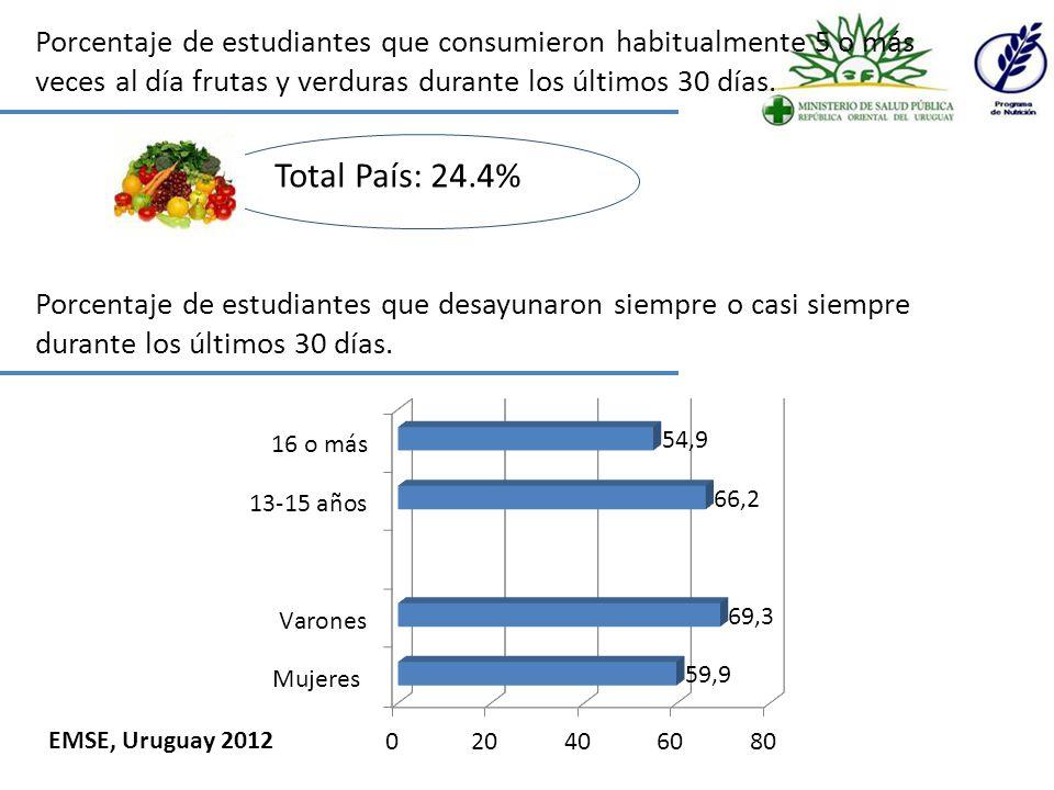 Porcentaje de estudiantes que comieron en restaurantes de comida rápida 3 o más días en la última semana.
