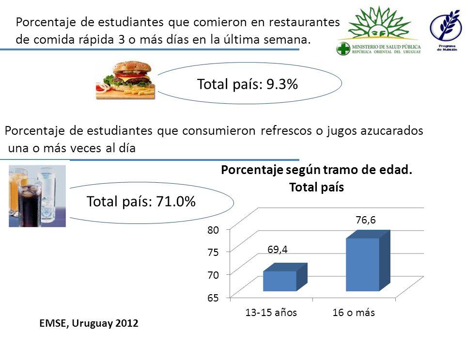 Porcentaje de estudiantes que realizaron actividad física al menos 60 minutos al día, 5 o más días durante la última semana Total país: 28,8% Porcentaje de estudiantes que habitualmente pasan 3 o más horas realizando actividades sentados por día Total país: 59,1% EMSE, Uruguay 2012
