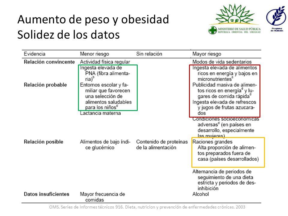 Aumento de peso y obesidad Solidez de los datos OMS.