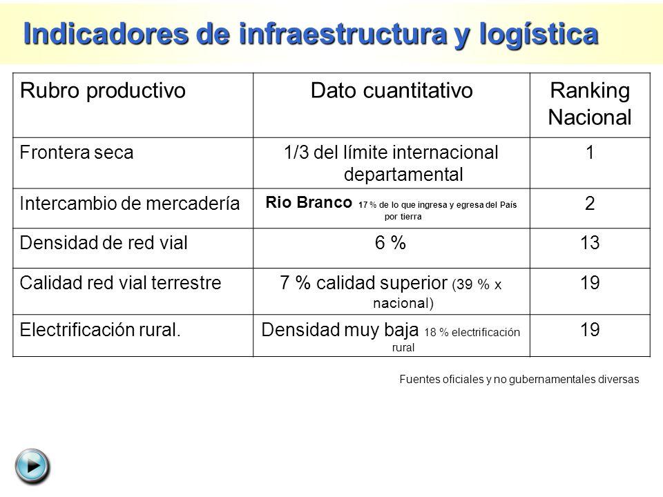 Indicadores de infraestructura y logística Indicadores de infraestructura y logística Rubro productivoDato cuantitativoRanking Nacional Frontera seca1