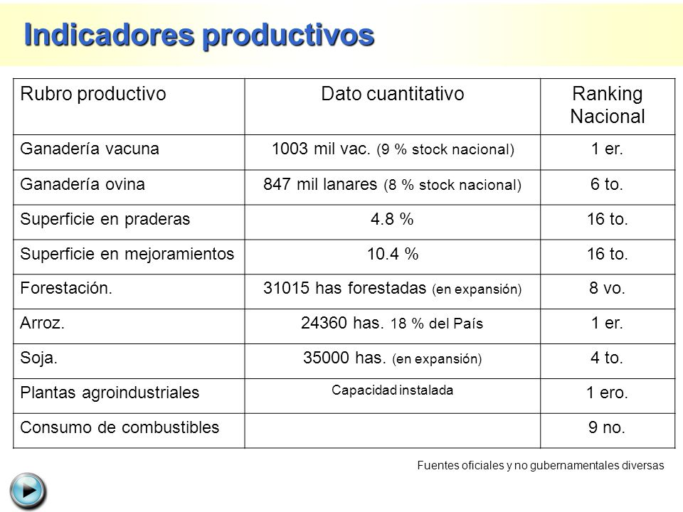 Rubro productivoDato cuantitativoRanking Nacional Ganadería vacuna1003 mil vac. (9 % stock nacional) 1 er. Ganadería ovina847 mil lanares (8 % stock n