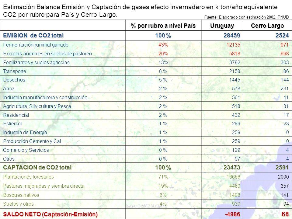 Estimación Balance Emisión y Captación de gases efecto invernadero en k ton/año equivalente CO2 por rubro para País y Cerro Largo. % por rubro a nivel