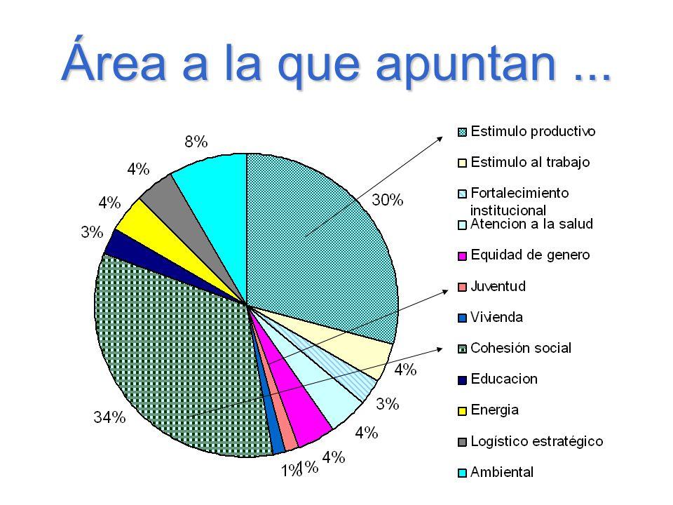 MATRIZ DE CORRELACIONES ENTRE PROYECTOS E INSTITUCIONES VINCULACIONES EXISTENTES Y POTENCIALES.