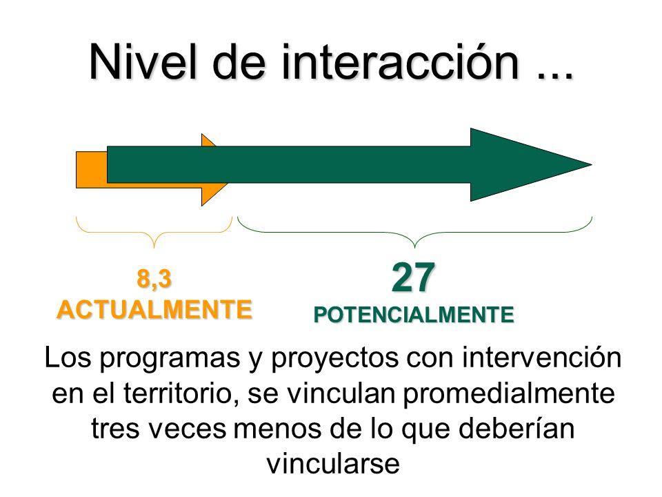 8,3ACTUALMENTE 27POTENCIALMENTE Nivel de interacción... Los programas y proyectos con intervención en el territorio, se vinculan promedialmente tres v