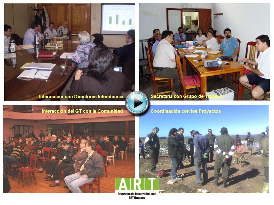 Interacción con Directores Intendencia Interacción del GT con la ComunidadCoordinación con los Proyectos Secretaría con Grupo de Trabajo