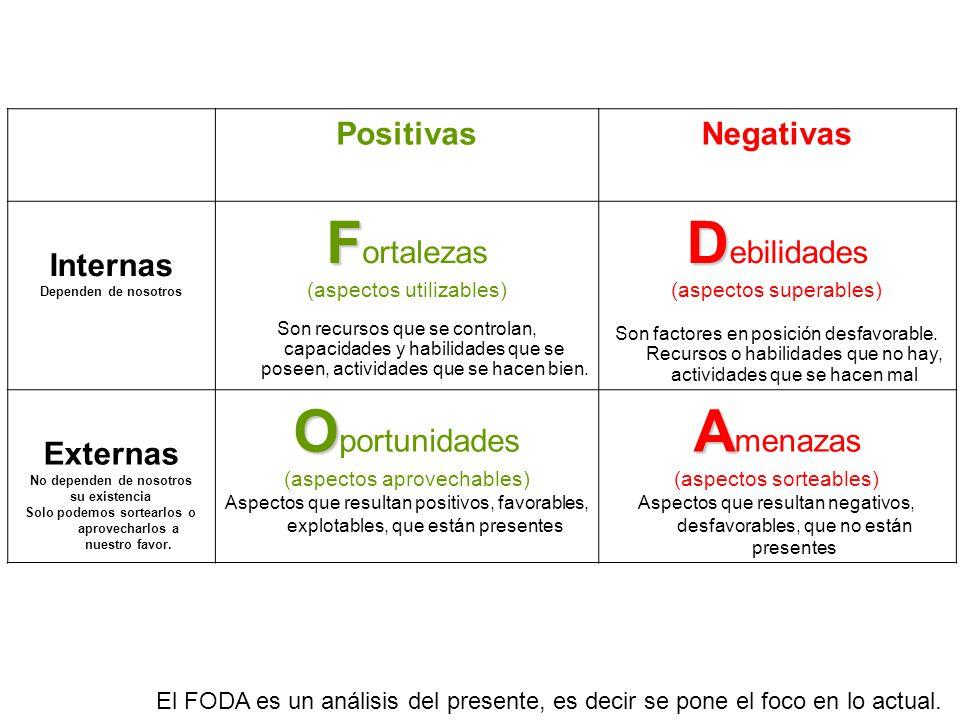 El FODA es un análisis del presente, es decir se pone el foco en lo actual. PositivasNegativas Internas Dependen de nosotros F F ortalezas (aspectos u