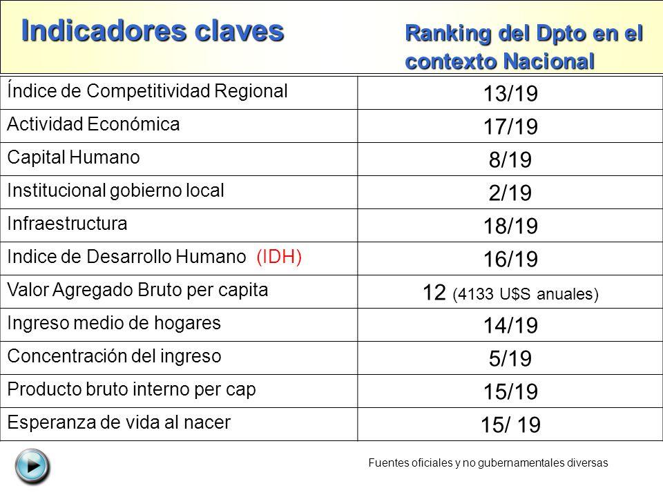 Índice de Competitividad Regional 13/19 Actividad Económica 17/19 Capital Humano 8/19 Institucional gobierno local 2/19 Infraestructura 18/19 Indice d