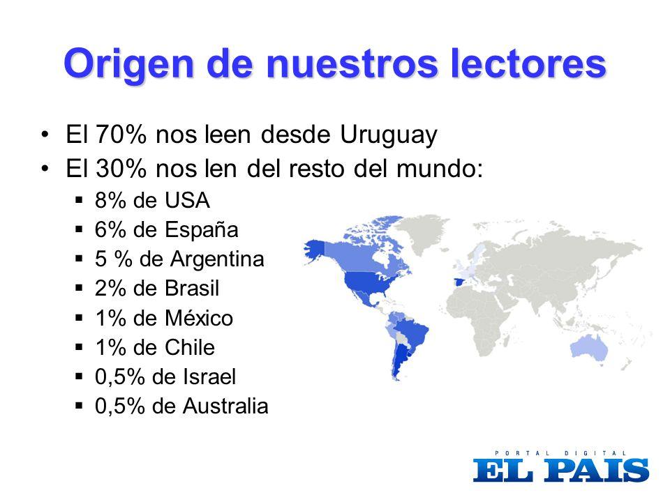 Origen de nuestros lectores El 70% nos leen desde Uruguay El 30% nos len del resto del mundo: 8% de USA 6% de España 5 % de Argentina 2% de Brasil 1% de México 1% de Chile 0,5% de Israel 0,5% de Australia