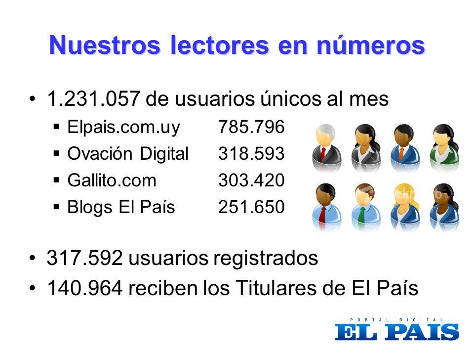 Nuestros lectores en números 1.231.057 de usuarios únicos al mes Elpais.com.uy 785.796 Ovación Digital 318.593 Gallito.com303.420 Blogs El País251.650 317.592 usuarios registrados 140.964 reciben los Titulares de El País