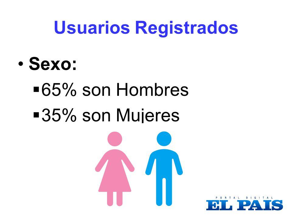 Usuarios Registrados Sexo: 65% son Hombres 35% son Mujeres