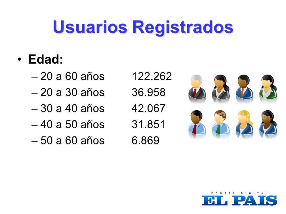 Usuarios Registrados Edad: –20 a 60 años122.262 –20 a 30 años36.958 –30 a 40 años42.067 –40 a 50 años31.851 –50 a 60 años6.869