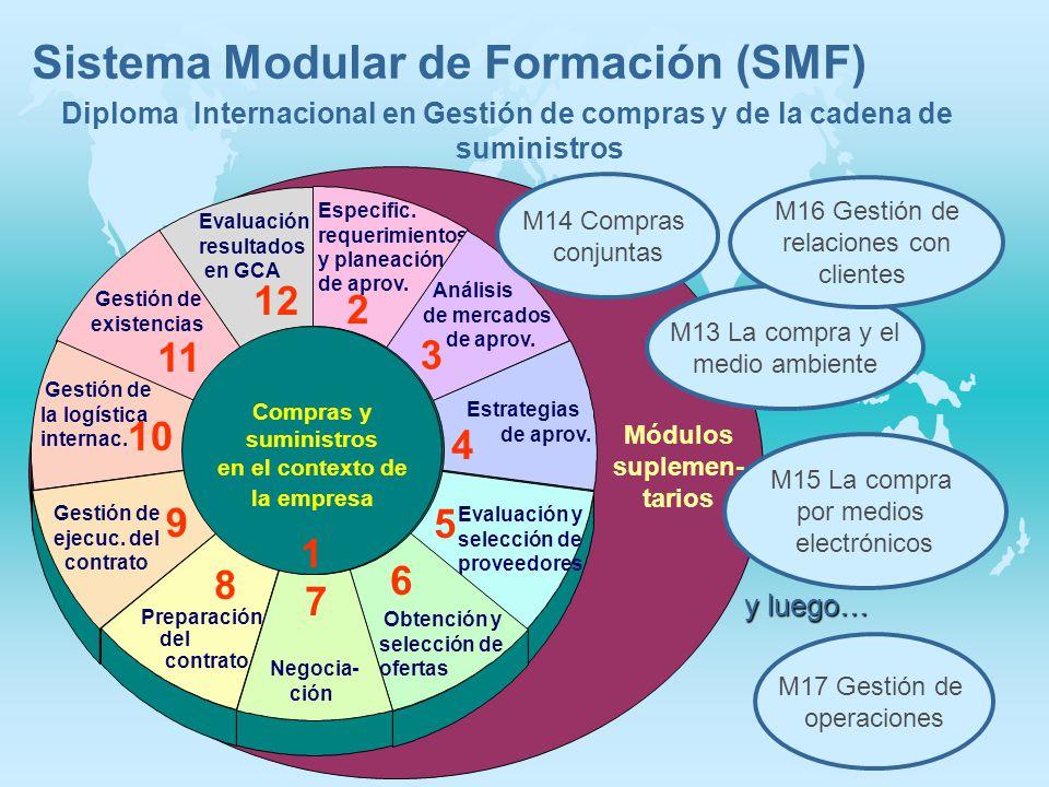 Módulos suplemen- tarios Evaluación resultados en GCA 12 Gestión de existencias 11 Gestión de la logística internac. 10 Gestión de ejecuc. del contrat