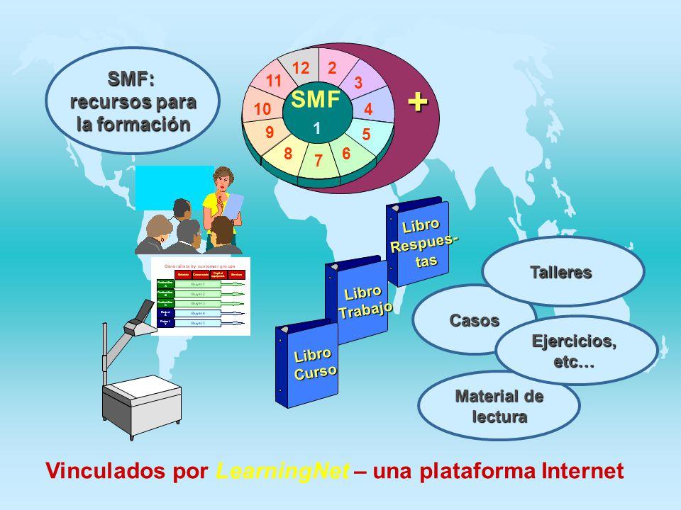 LibroRespues-tas LibroTrabajo LibroCurso 2 3 4 5 6 8 9 10 11 12 7 SMF 1 + SMF: recursos para la formación Casos Material de lectura Ejercicios,etc… Vi