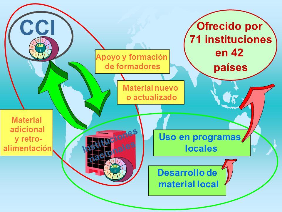 Material nuevo o actualizado Apoyo y formación de formadores CCI Desarrollo de material local 2 3 4 5 6 8 9 10 11 12 7 SMF 1 Uso en programas locales