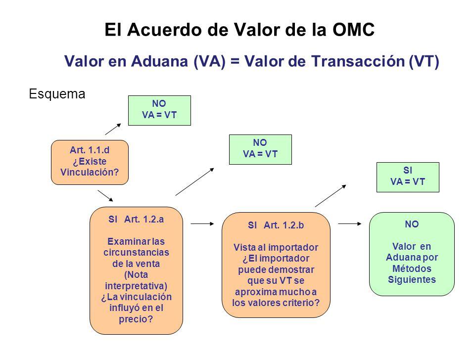 El Acuerdo de Valor de la OMC Valor en Aduana (VA) = Valor de Transacción (VT) Esquema NO VA = VT SI Art.